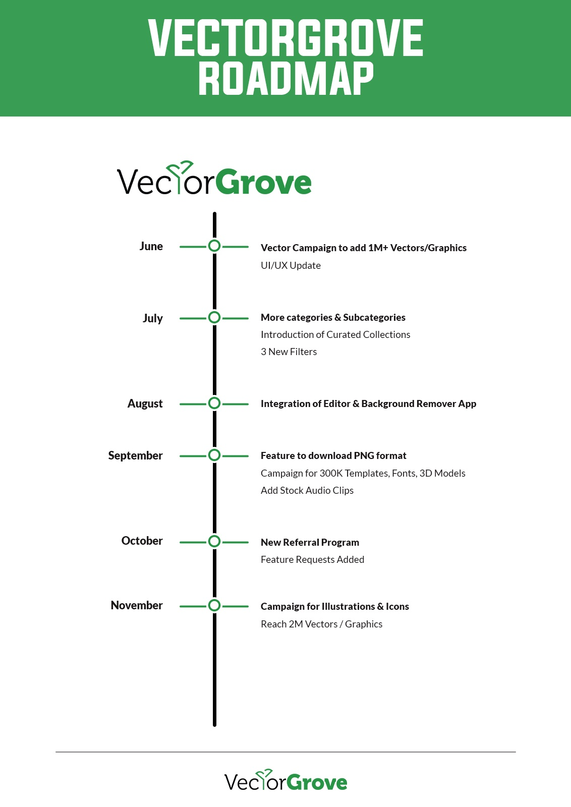 Vectorgrove Roadmap